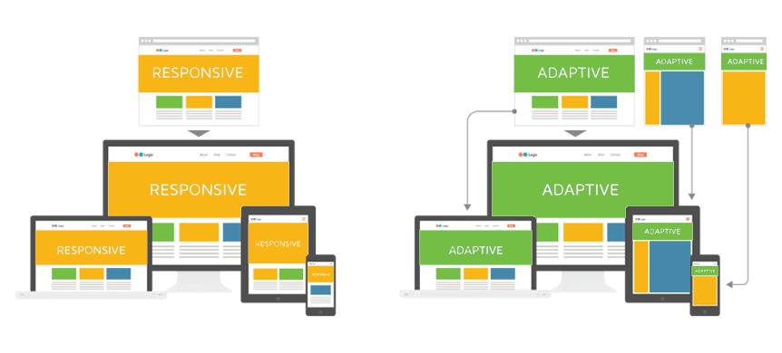 O que são sites adaptativos?