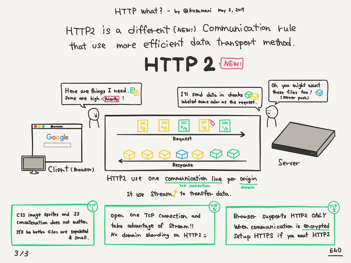 como funciona o http versão 2