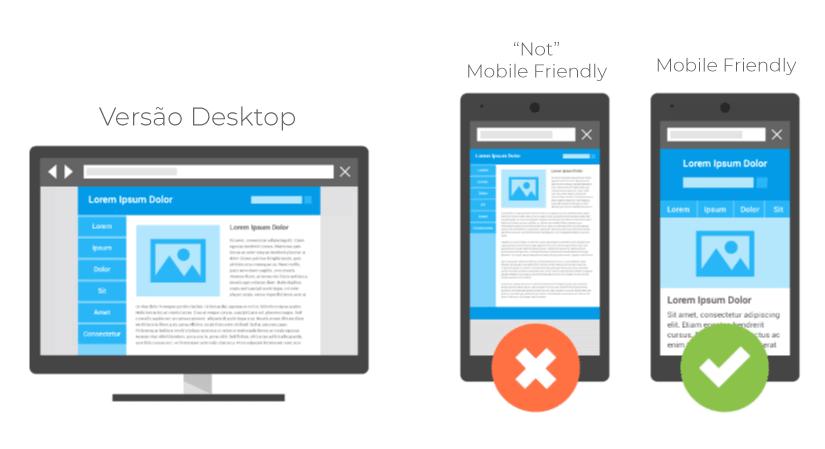 O que é ser mobile friendly?