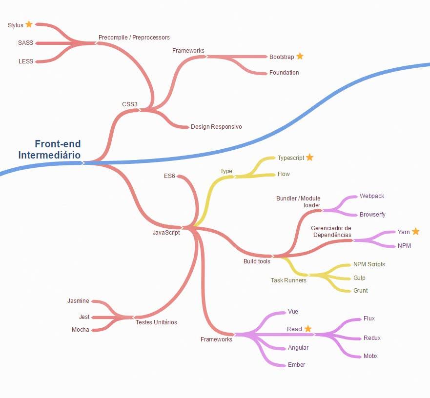 conhecimentos intermediários para se tornar um desenvolvedor web front-end